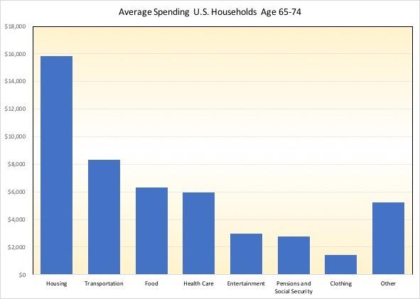 average spending U.S. households 65-74