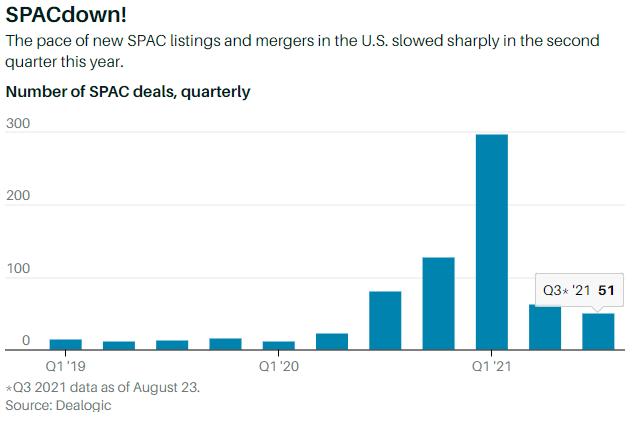 Spacdown slowdown SEC SPAC deals quarterly chart