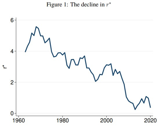 rate of decline chart