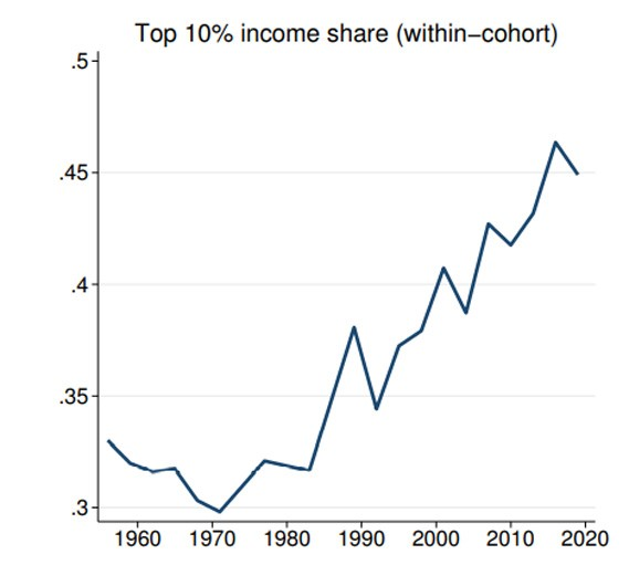 top 10% income share chart