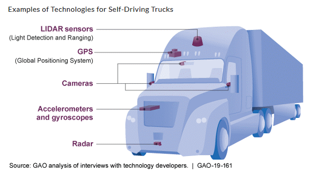 self-driving truck technology
