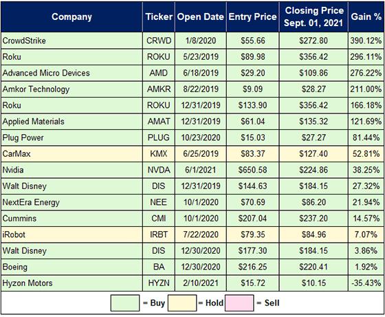 Great Stuff Picks portfolio update Sept 2 chart