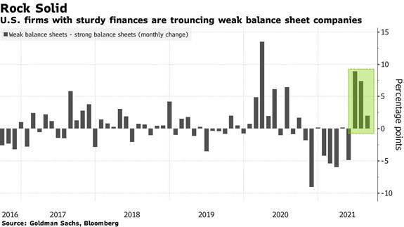 U.S. firms with sturdy financials chart