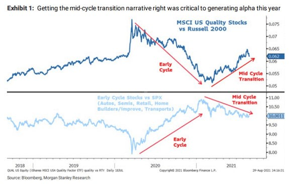 Mid-cycle transition financial chart
