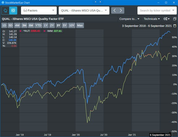 QUAL shares stock chart