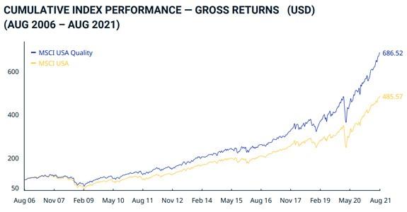cumulative index performance gross returns chart