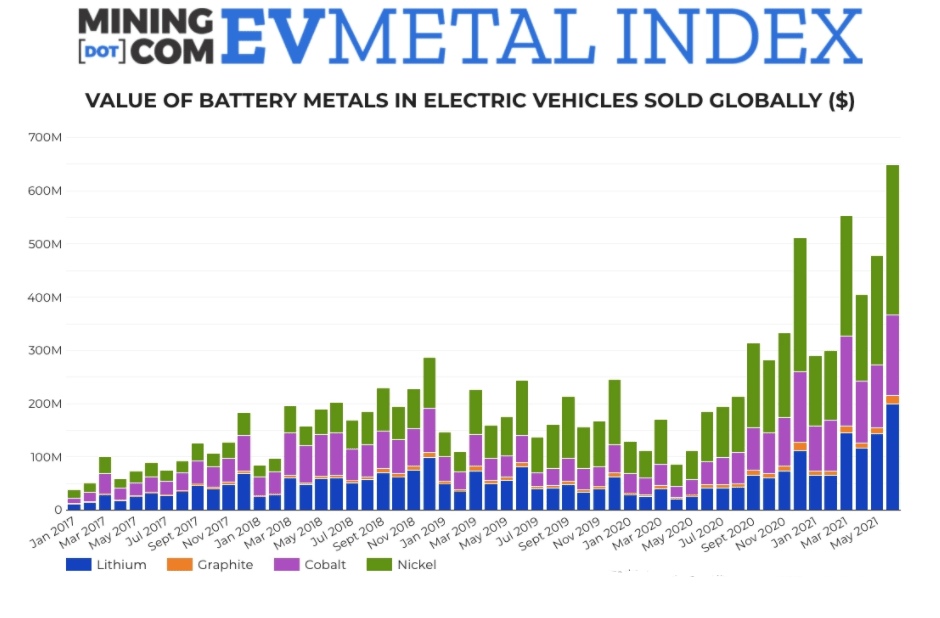 Value of battery metals in electric vehicles chart