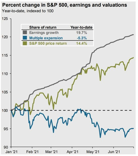 S&P 500 percent change earnings and valuations chart