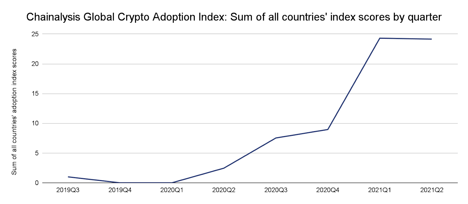 crypto bandwagon chart