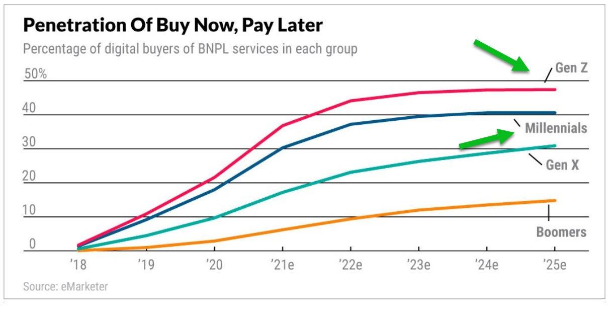 Penetration BNPL Chart
