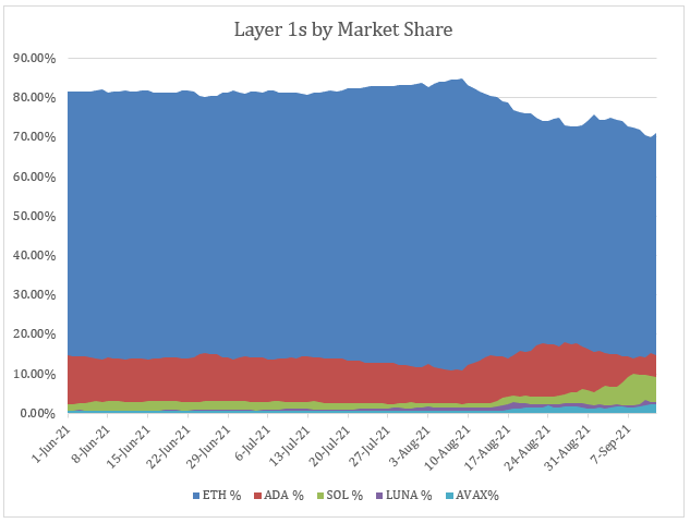 While Ethereum has a solid head start, history has shown its dominance won't last.