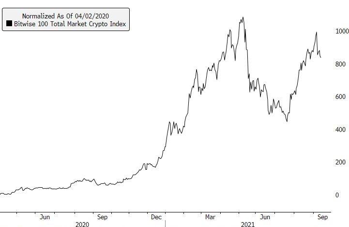 Bitwise 100 Crypto Index Graph