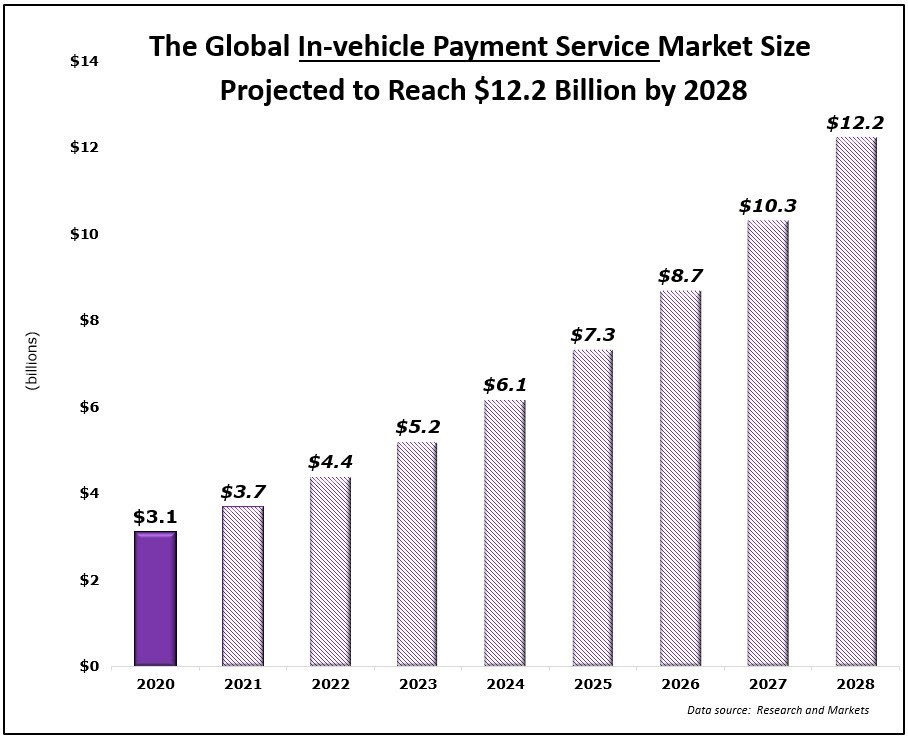 Global In-vehicle Payment Service market growth chart