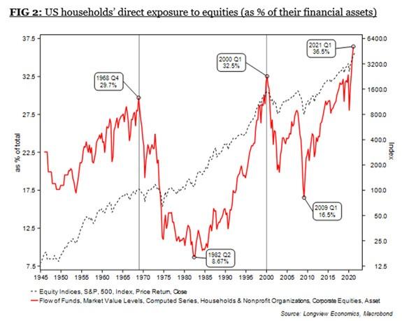 US equities exposure graph
