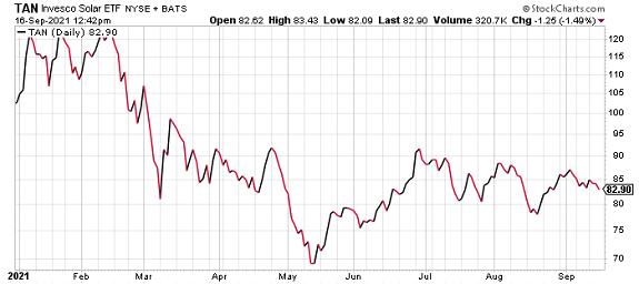 TAN Invesco Solar ETF Stock chart