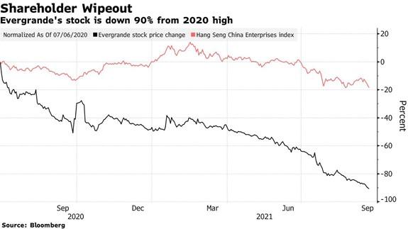 evergrande stock crash