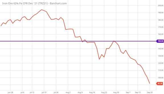 global iron ore stock price chart