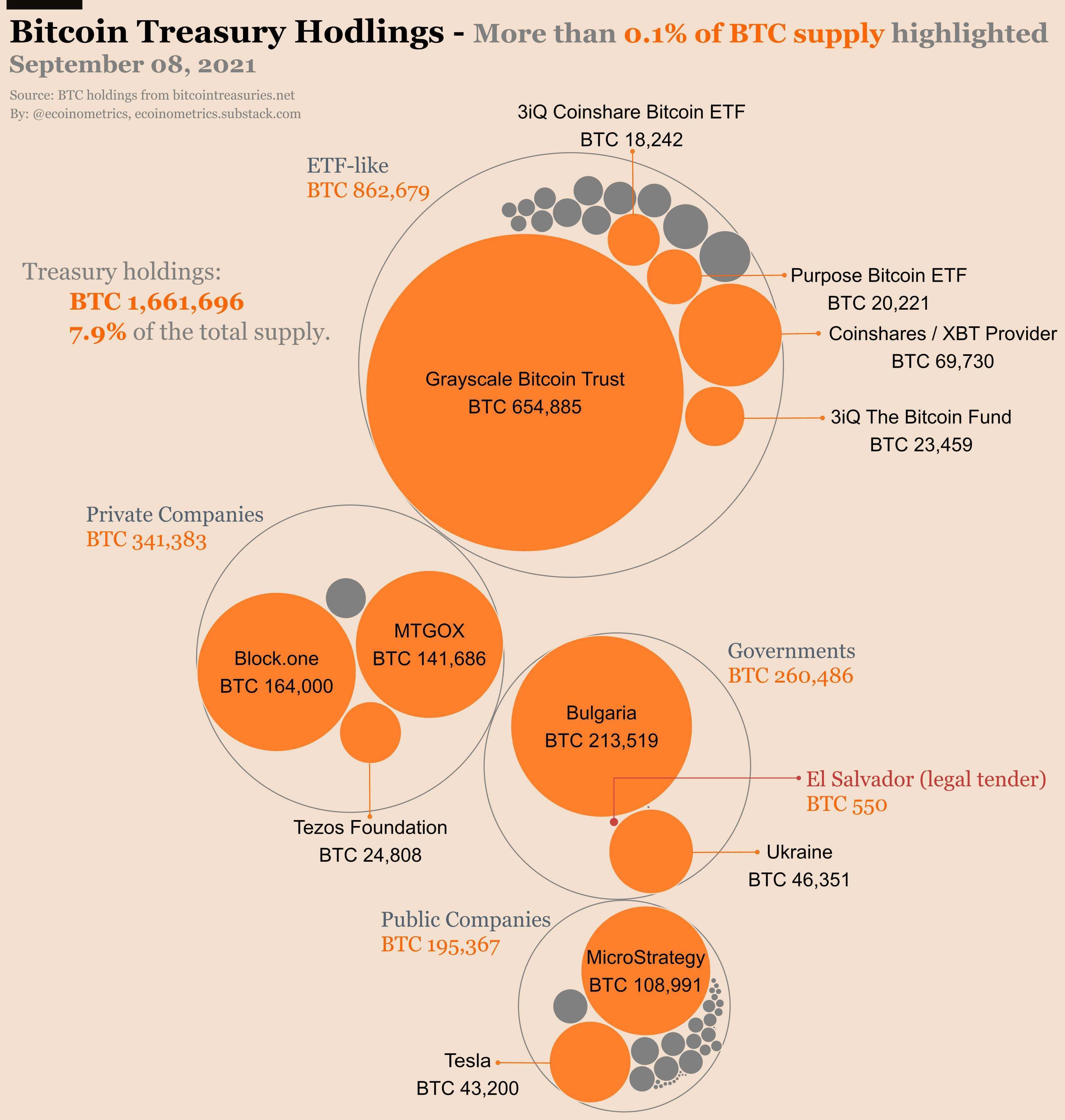 BTC Treasury
