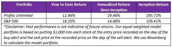 profits unlimited vs S&P 500