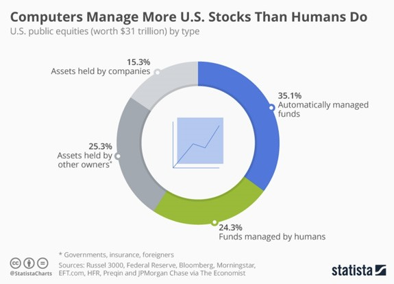 statista computers manage stock market