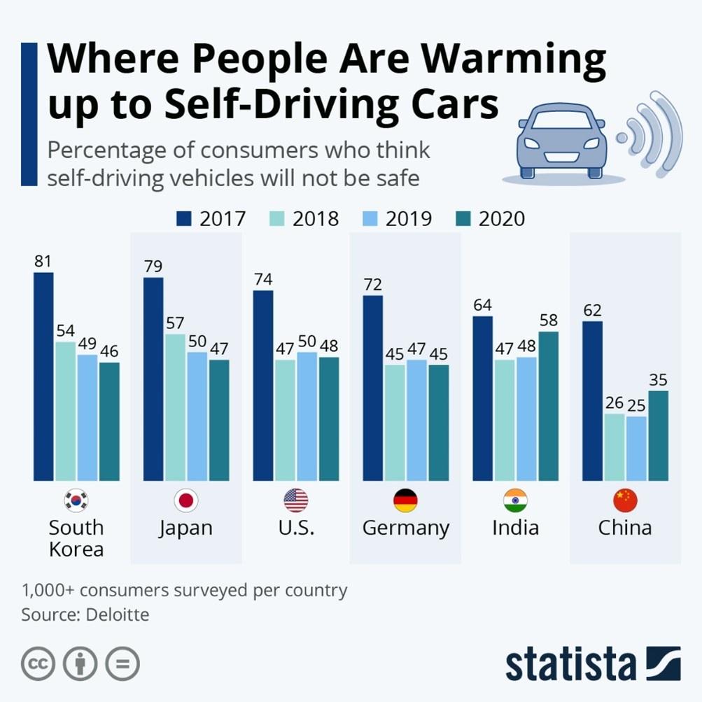 Where people warming up self-driving cars China U.S. chart