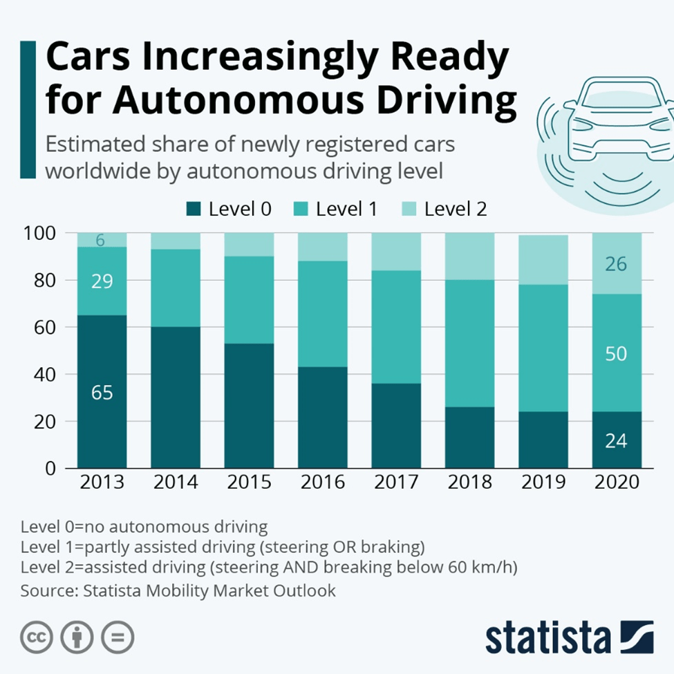 Cars increasingly ready for autonomous driving levels 2020 chart