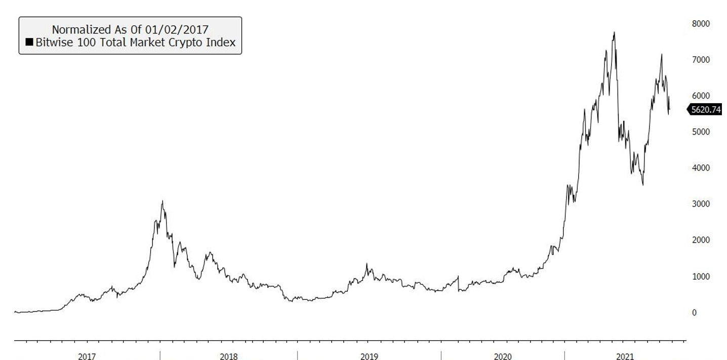 total market crypto index