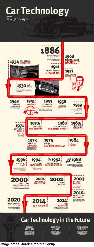 car technology through the ages