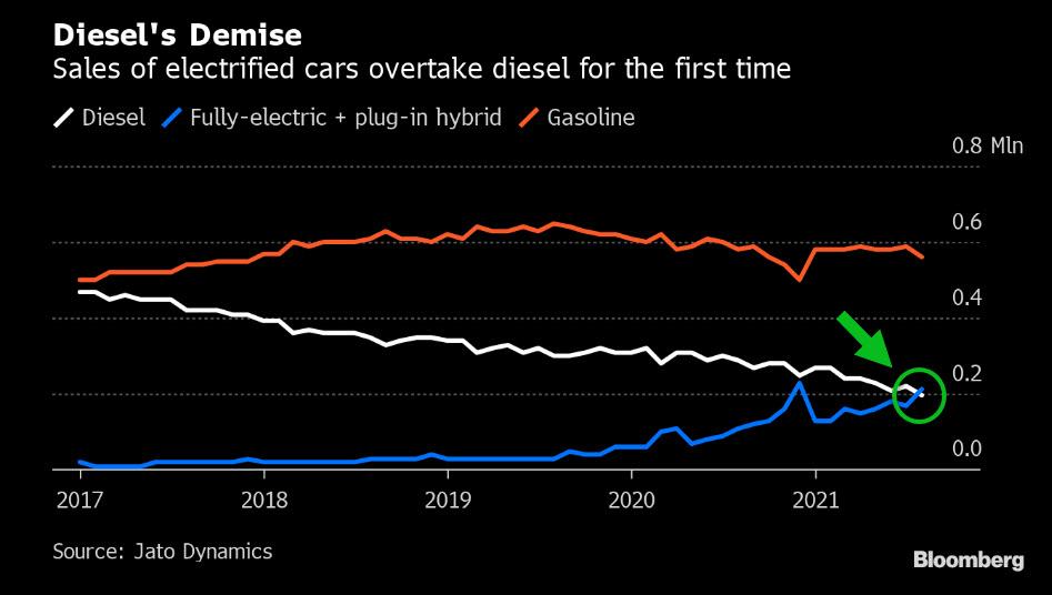 EV sales chart