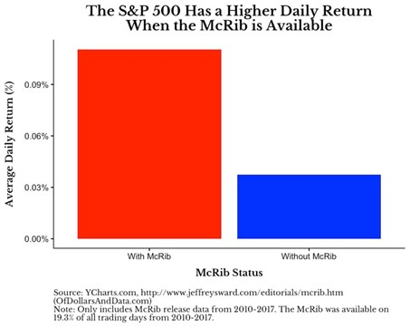 S&P 500 higher daily return when McRib available chart