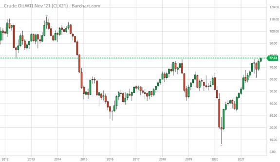 crude oil price chart