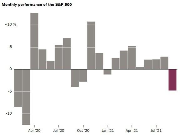monthly S&P 500 performance