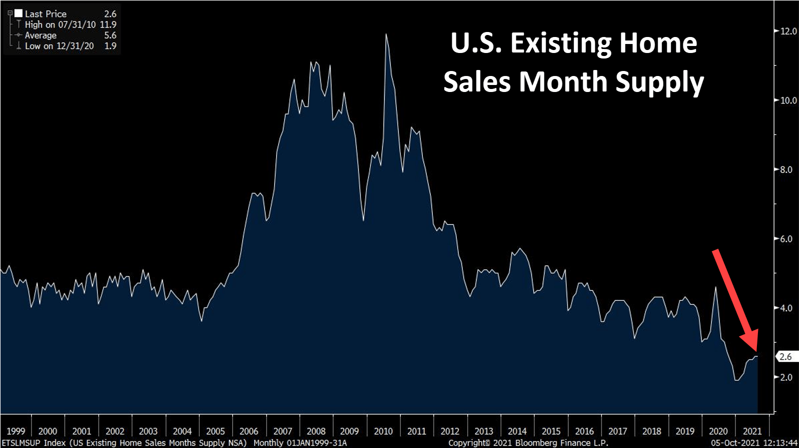 u.s. existing home sales month supply