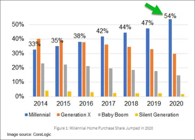 millennial home purchase share
