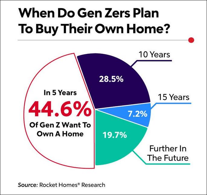 gen z home buying prediction