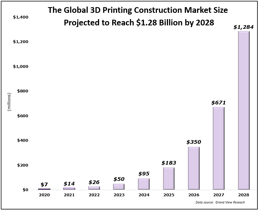 global 3d printing construction market size