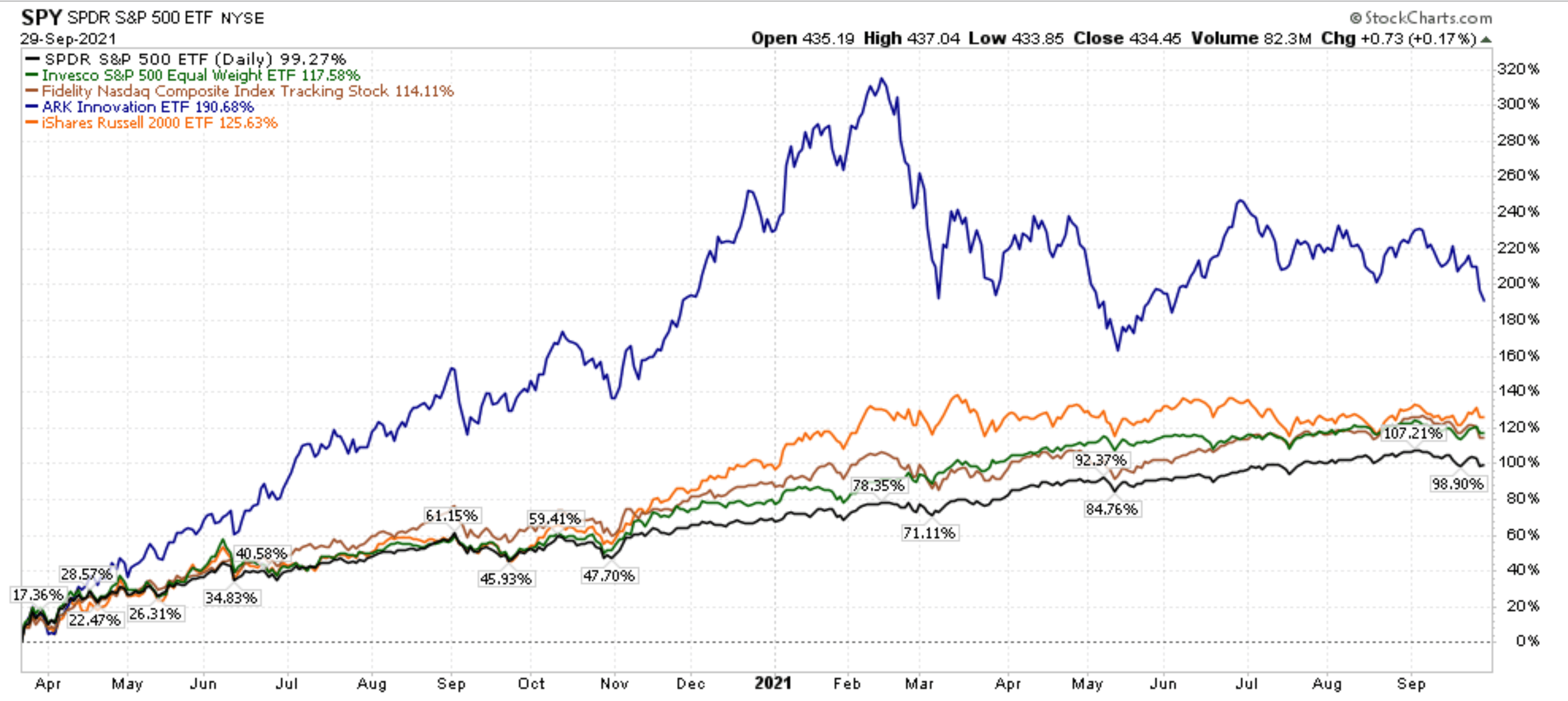 ARKK Since March 2020 Chart