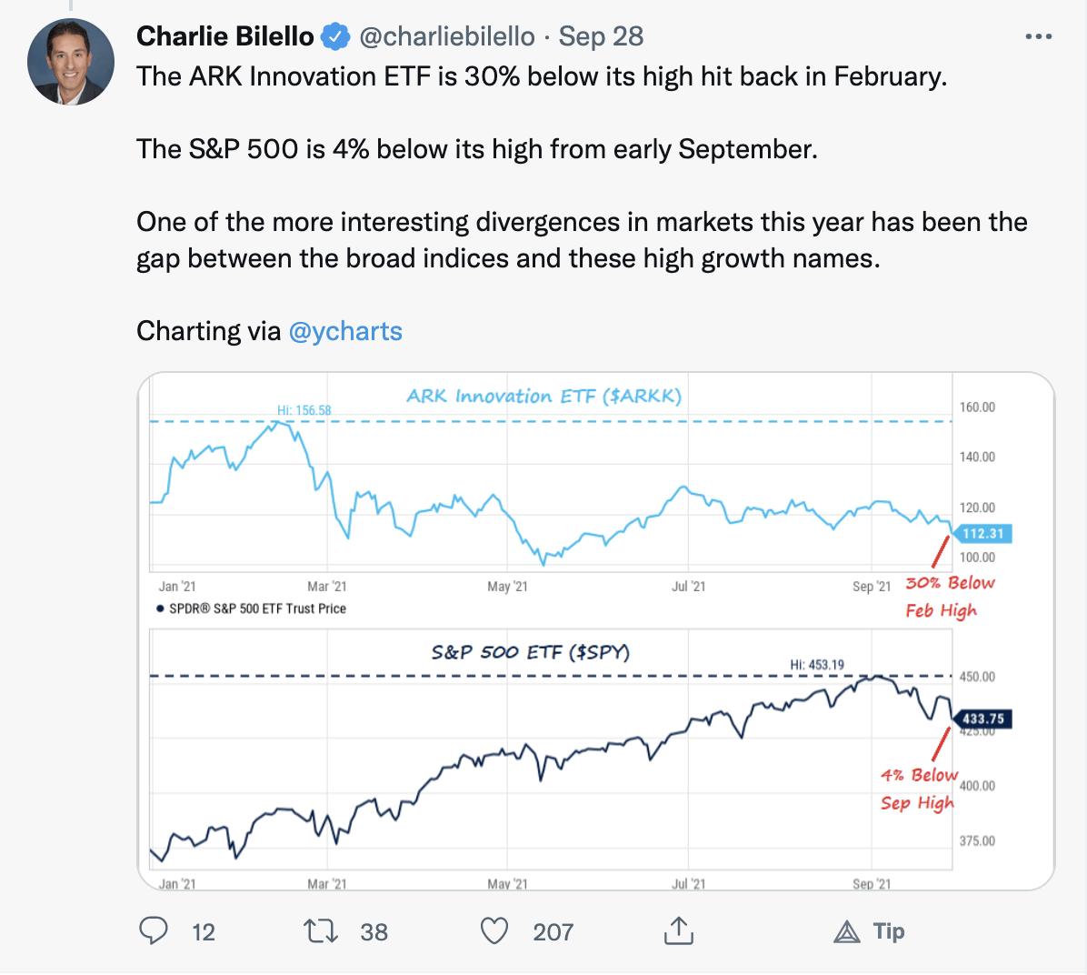Charlie Bilello Tweet