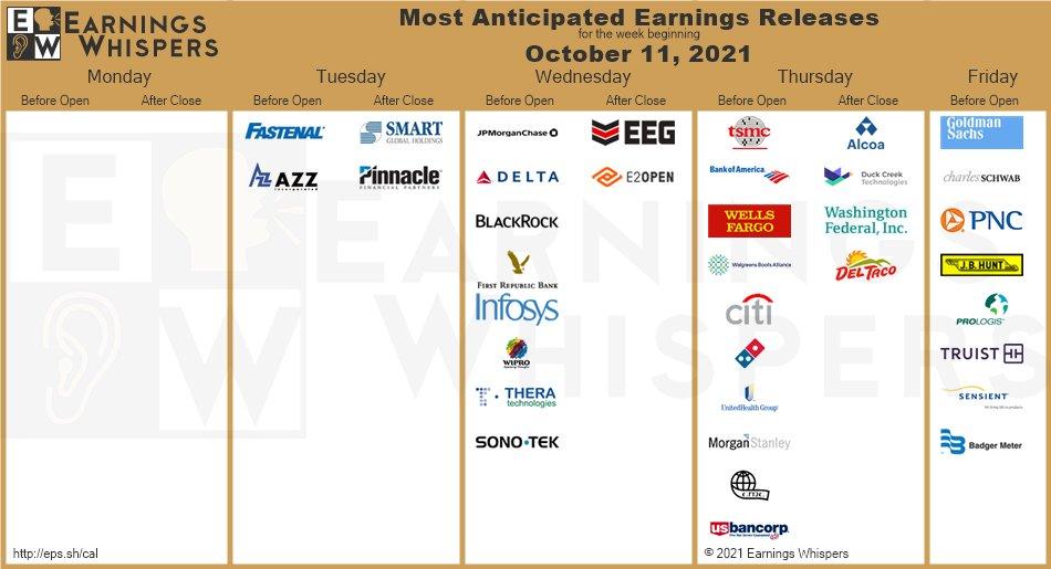 GS earnings October 11 2021 chart