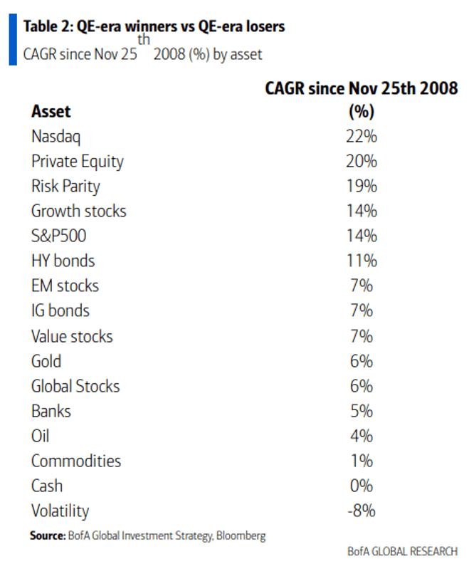 QE-era winners vs QE-era losers