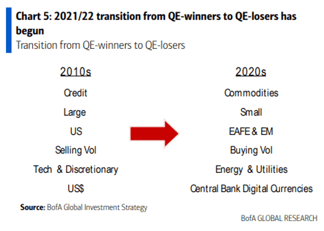 Transition from QE winners to QE losers