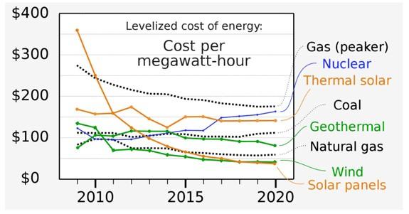 renewable energy boom